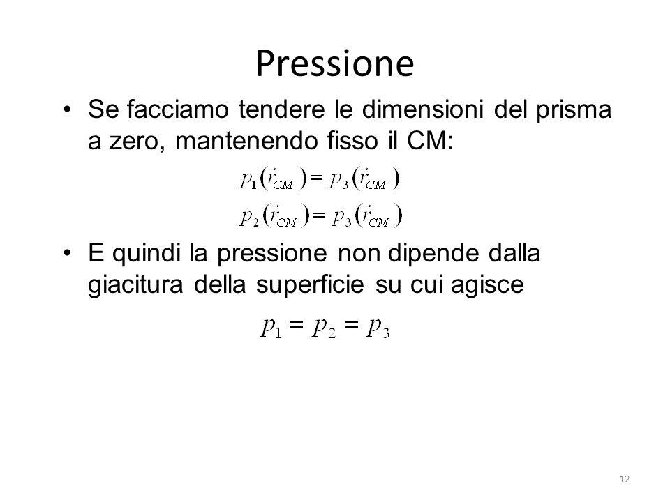 Pressione Se facciamo tendere le dimensioni del prisma a zero, mantenendo fisso il CM:
