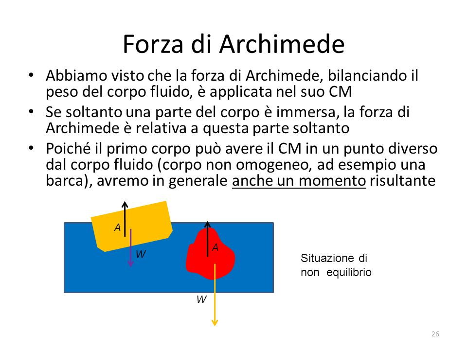 Forza di Archimede Abbiamo visto che la forza di Archimede, bilanciando il peso del corpo fluido, è applicata nel suo CM.