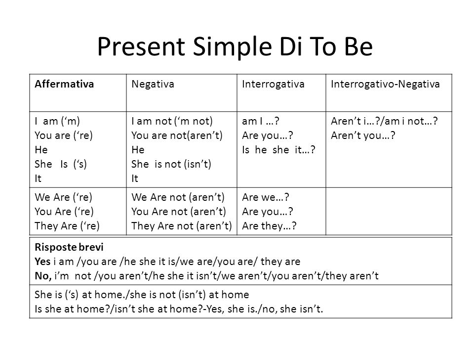 Present Simple Di To Be Affermativa Negativa Interrogativa