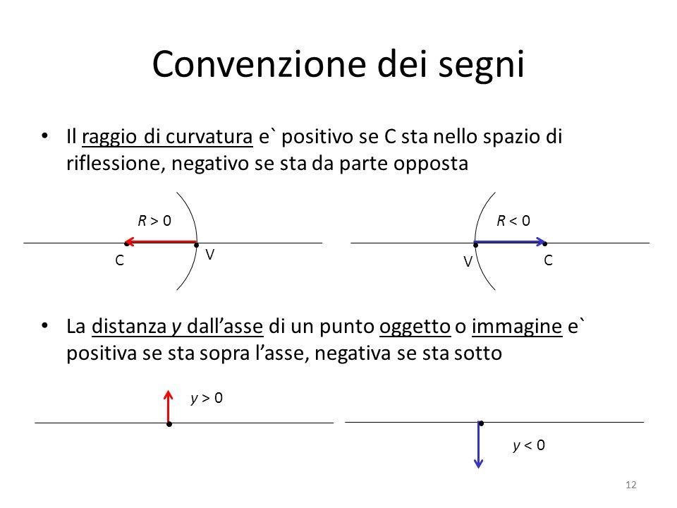 Convenzione dei segni Il raggio di curvatura e` positivo se C sta nello spazio di riflessione, negativo se sta da parte opposta.