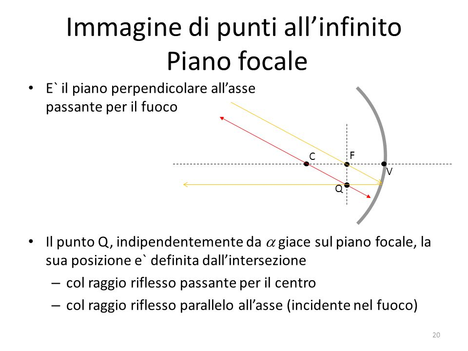 Immagine di punti all'infinito Piano focale