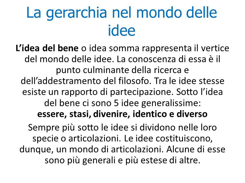 La gerarchia nel mondo delle idee