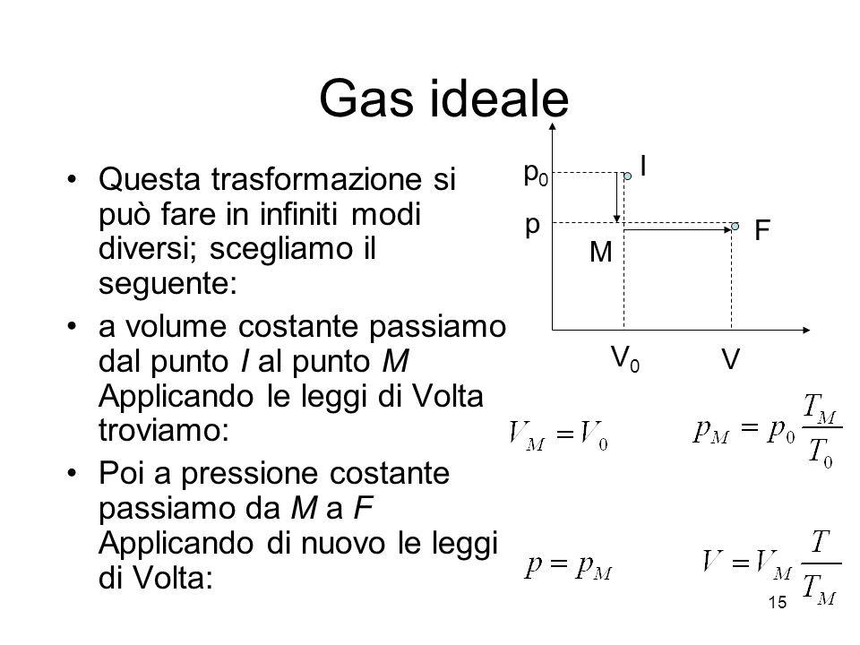 Gas ideale p0. V0. p. V. I. M. F. Questa trasformazione si può fare in infiniti modi diversi; scegliamo il seguente: