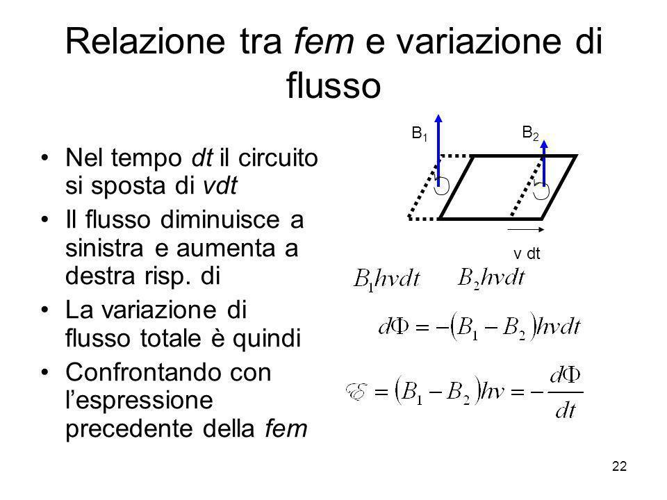 Relazione tra fem e variazione di flusso