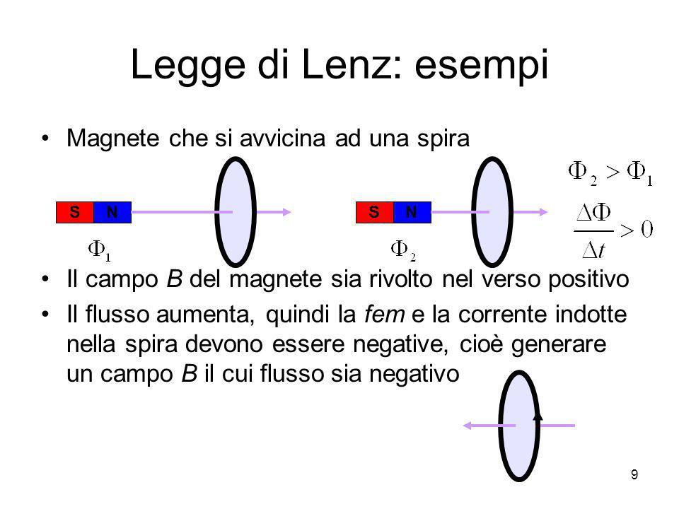 Legge di Lenz: esempi Magnete che si avvicina ad una spira