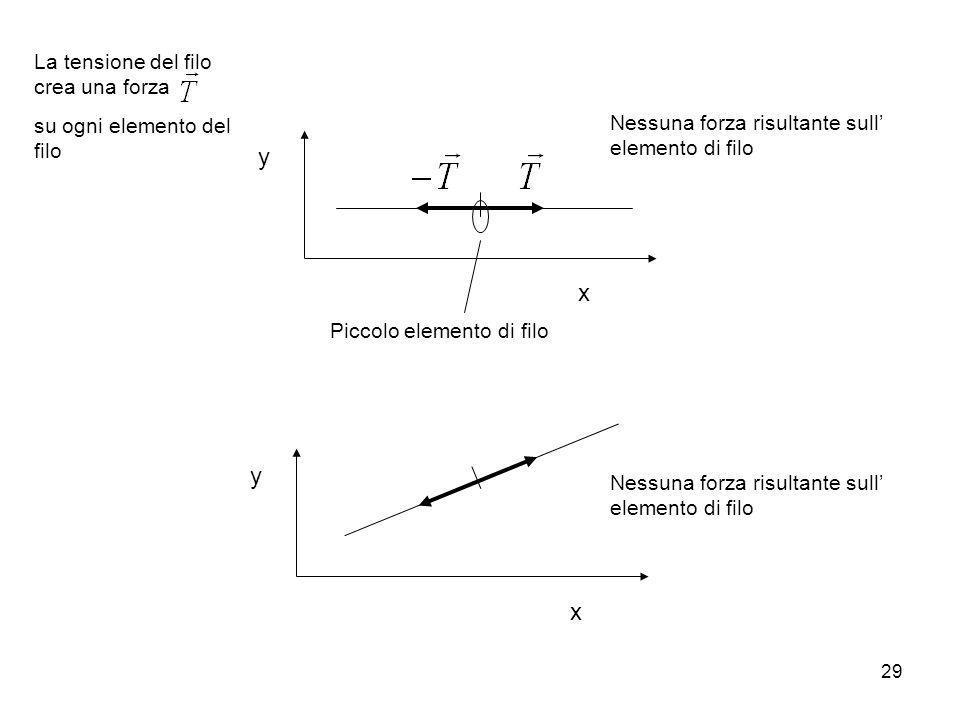 y x y x La tensione del filo crea una forza su ogni elemento del filo