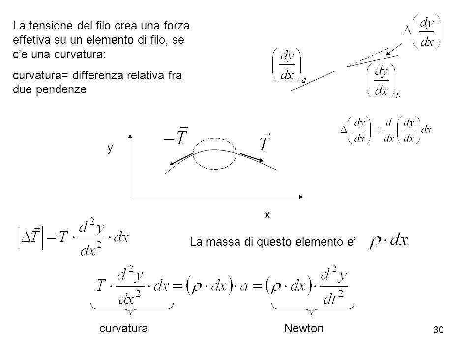La tensione del filo crea una forza effetiva su un elemento di filo, se c'e una curvatura: