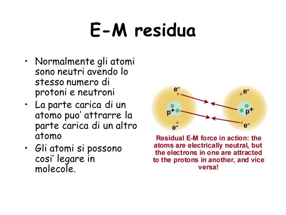 E-M residua Normalmente gli atomi sono neutri avendo lo stesso numero di protoni e neutroni.