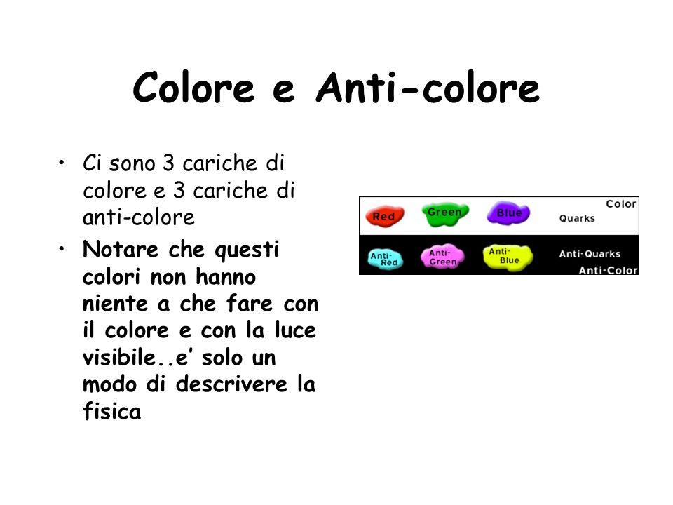 Colore e Anti-colore Ci sono 3 cariche di colore e 3 cariche di anti-colore.