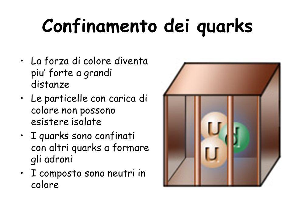 Confinamento dei quarks