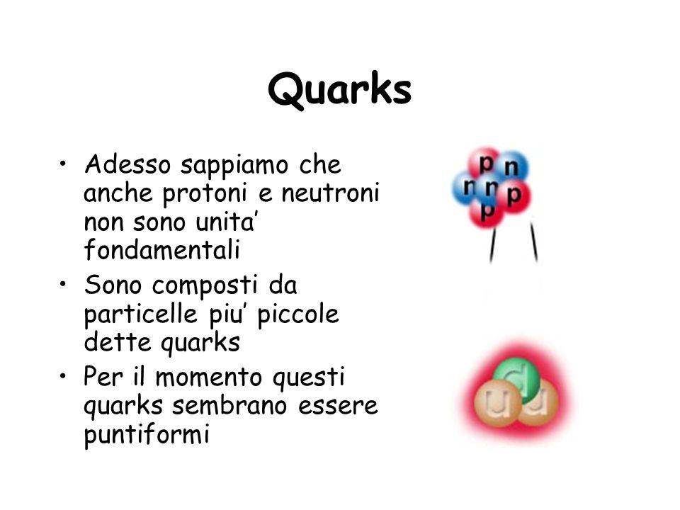 Quarks Adesso sappiamo che anche protoni e neutroni non sono unita' fondamentali. Sono composti da particelle piu' piccole dette quarks.