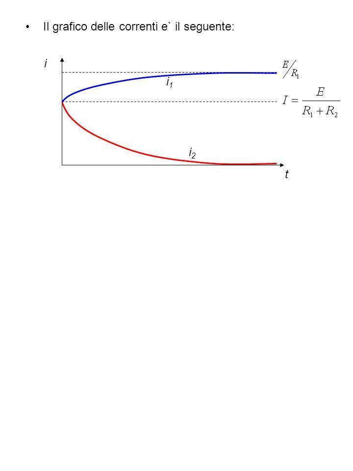 Il grafico delle correnti e` il seguente: