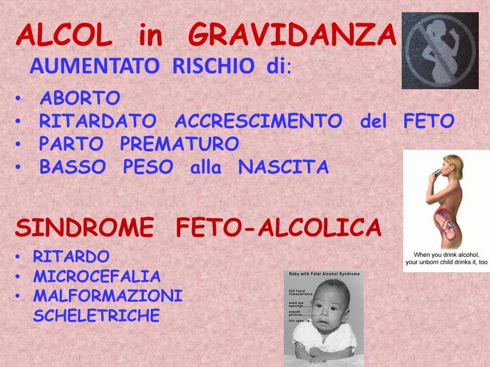 ALCOL in GRAVIDANZA AUMENTATO RISCHIO di: SINDROME FETO-ALCOLICA