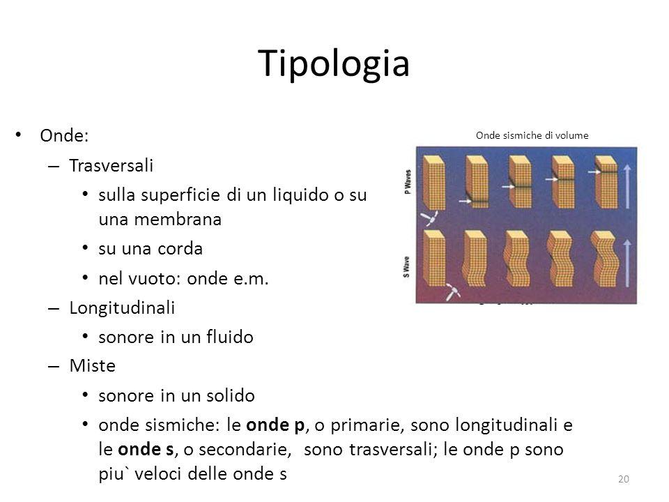 Tipologia Onde: Trasversali
