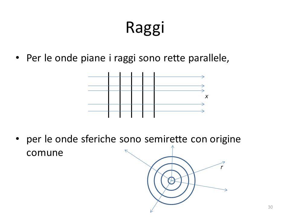 Raggi Per le onde piane i raggi sono rette parallele,