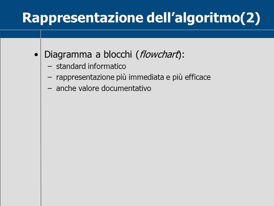 Rappresentazione dell'algoritmo(2)