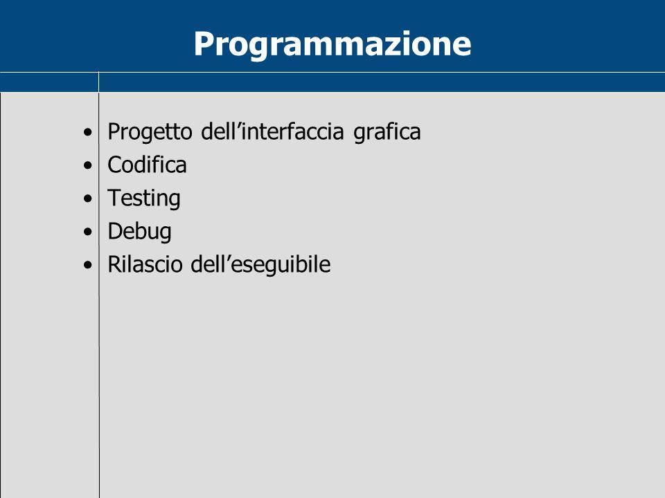 Programmazione Progetto dell'interfaccia grafica Codifica Testing