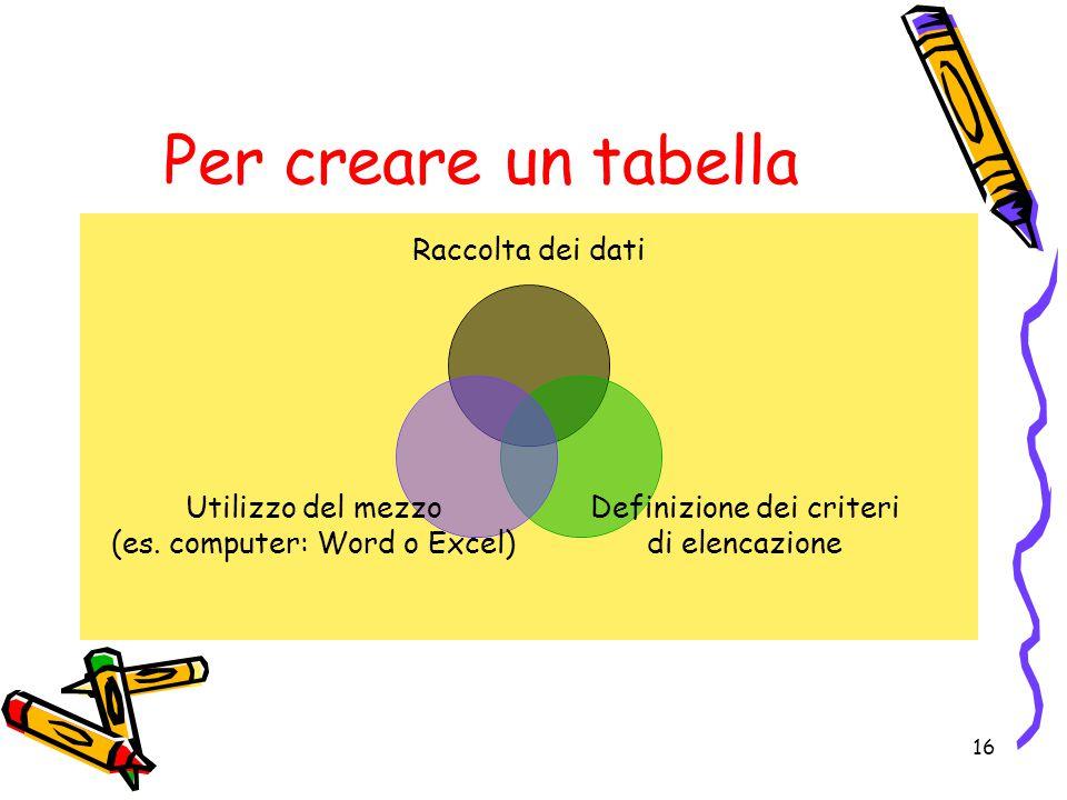 Per creare un tabella
