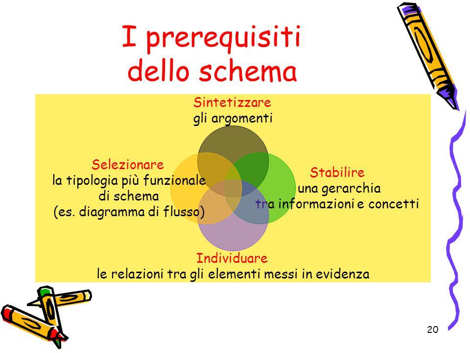 I prerequisiti dello schema