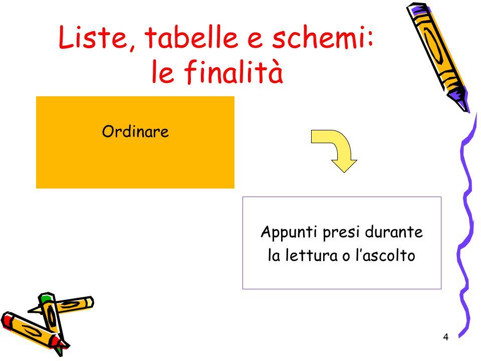 Liste, tabelle e schemi: le finalità