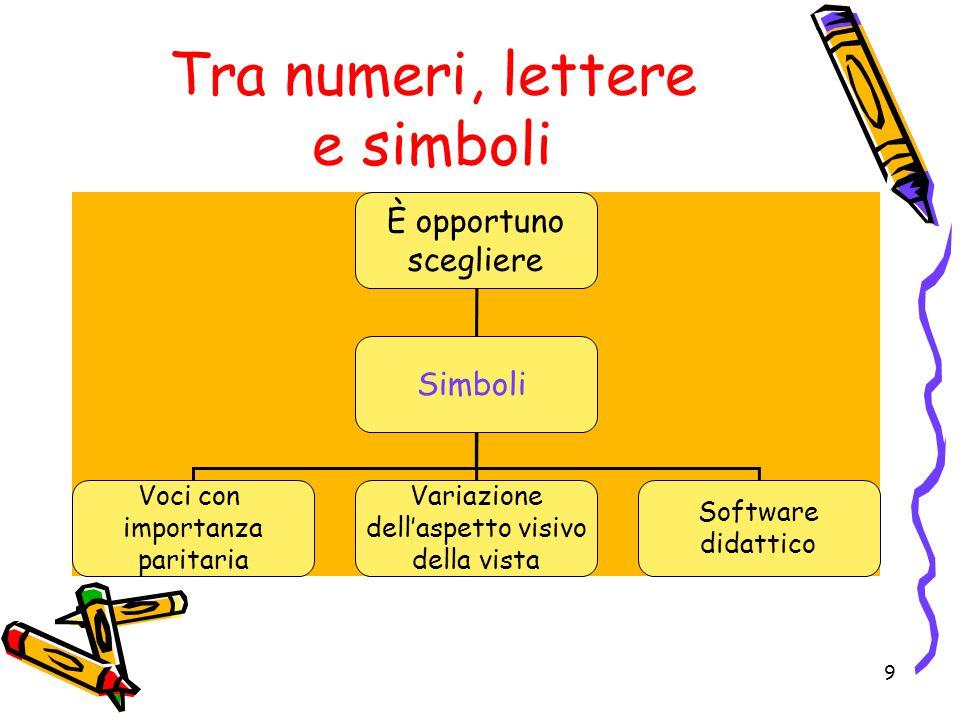 Tra numeri, lettere e simboli