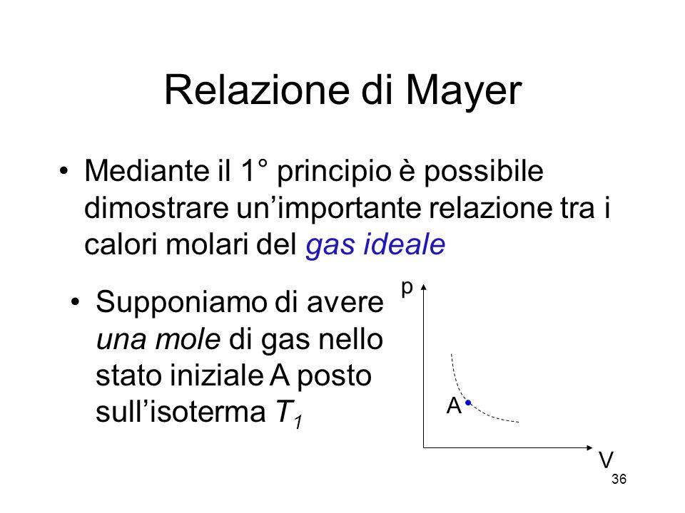 Relazione di Mayer Mediante il 1° principio è possibile dimostrare un'importante relazione tra i calori molari del gas ideale.