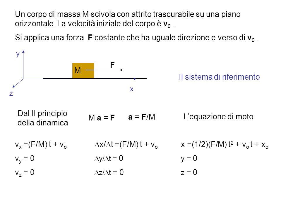 Il sistema di riferimento F M