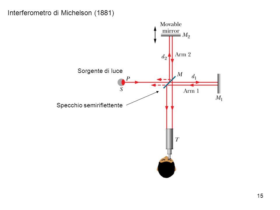 Interferometro di Michelson (1881)