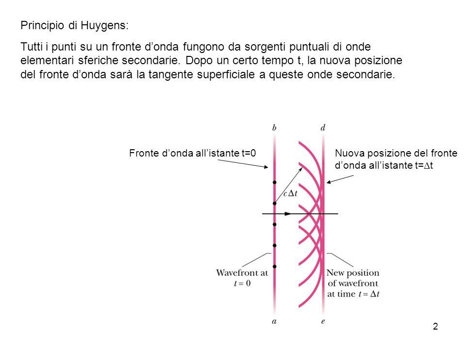 Principio di Huygens: