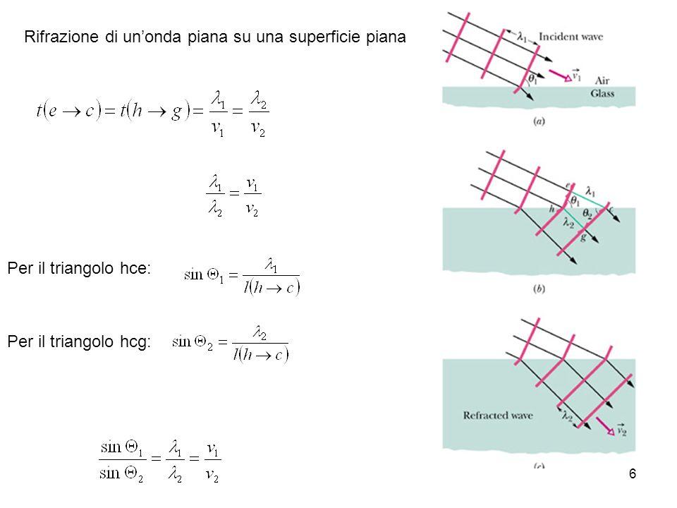 Rifrazione di un'onda piana su una superficie piana