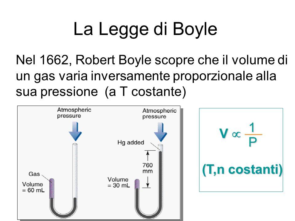 La Legge di BoyleNel 1662, Robert Boyle scopre che il volume di un gas varia inversamente proporzionale alla sua pressione (a T costante)