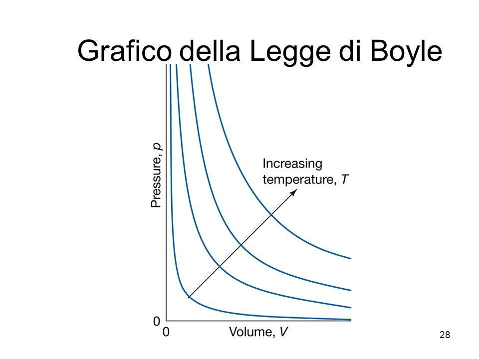 Grafico della Legge di Boyle