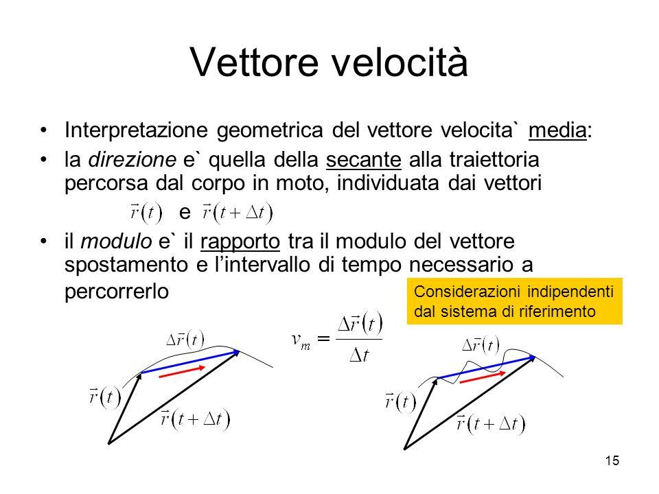 Vettore velocità Interpretazione geometrica del vettore velocita` media: