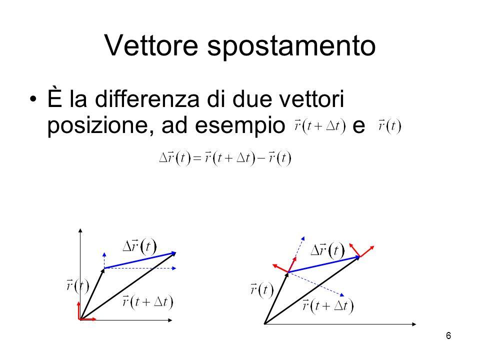 Vettore spostamento È la differenza di due vettori posizione, ad esempio e