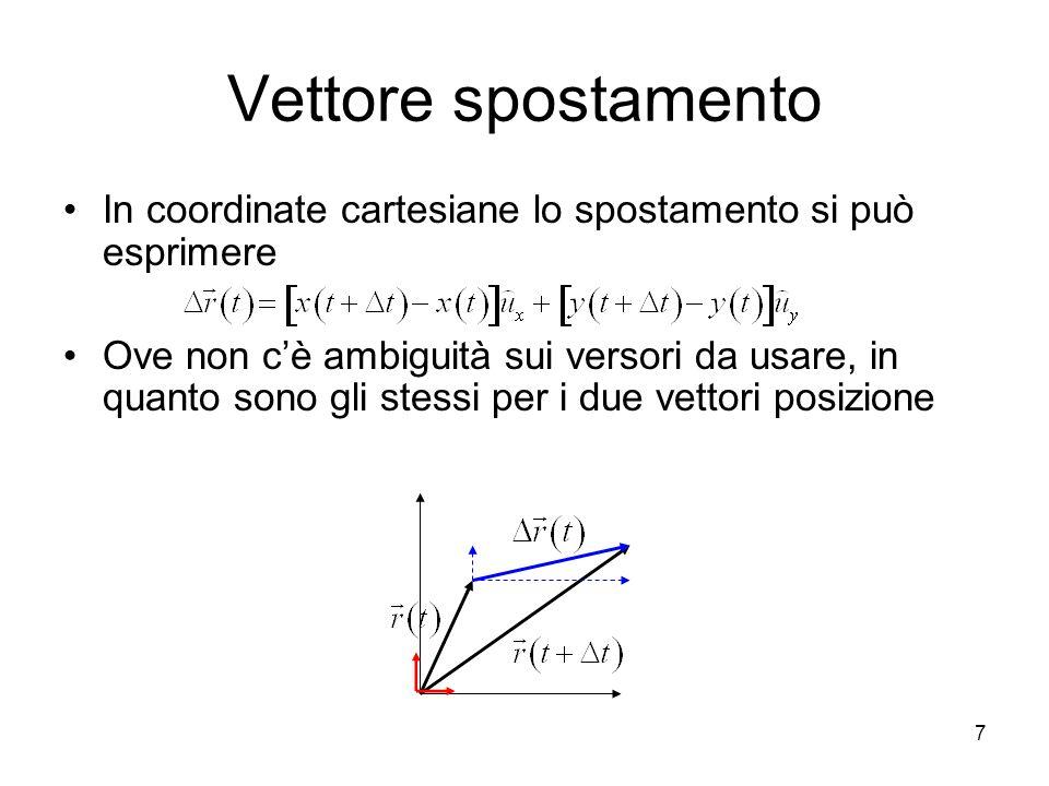 Vettore spostamento In coordinate cartesiane lo spostamento si può esprimere.