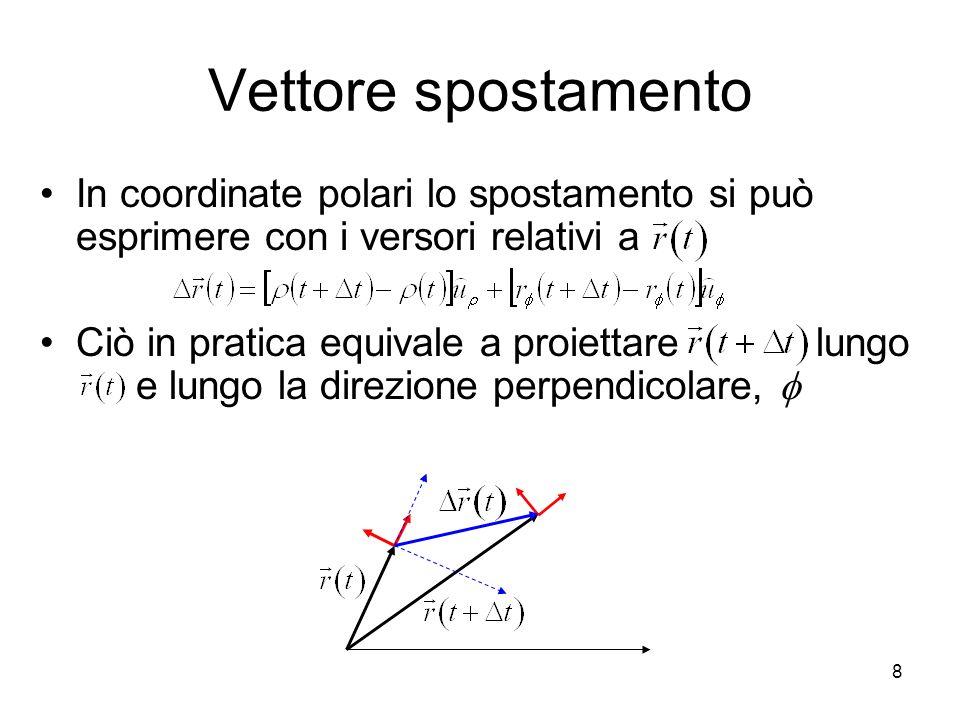 Vettore spostamentoIn coordinate polari lo spostamento si può esprimere con i versori relativi a.