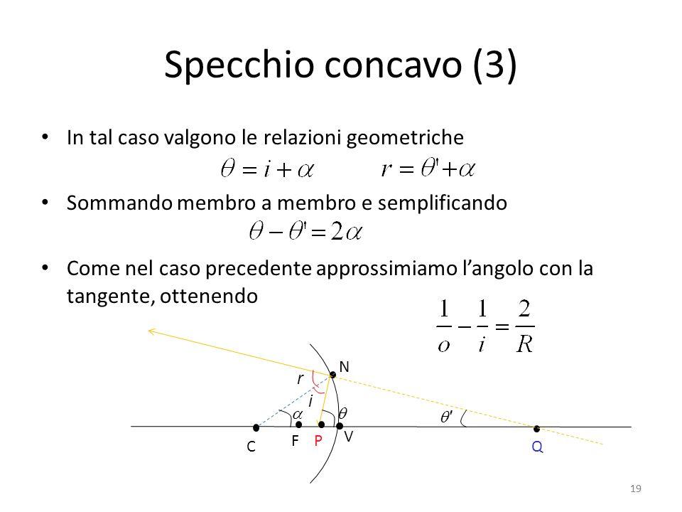 Specchio concavo (3) In tal caso valgono le relazioni geometriche
