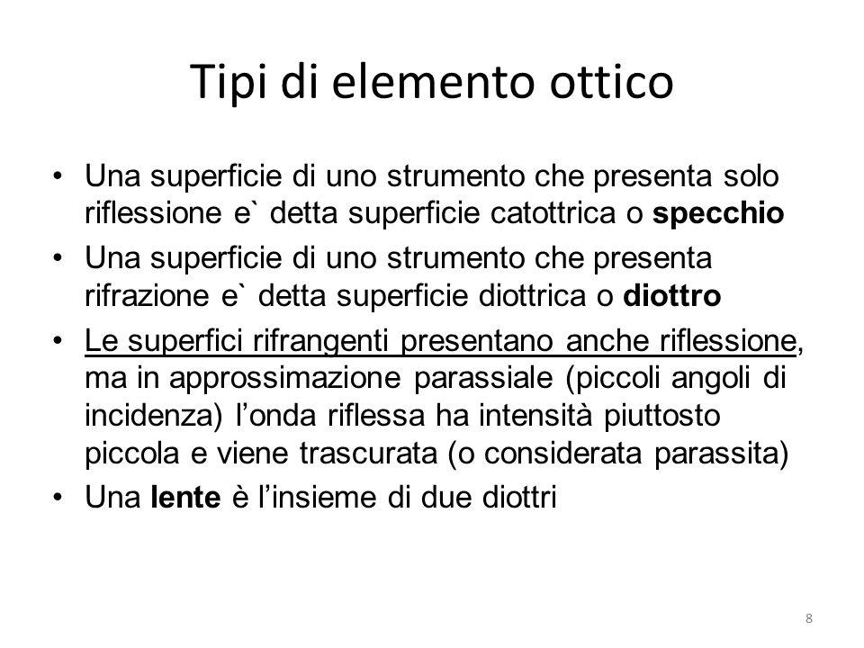 Tipi di elemento ottico