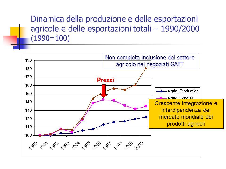Non completa inclusione del settore agricolo nei negoziati GATT