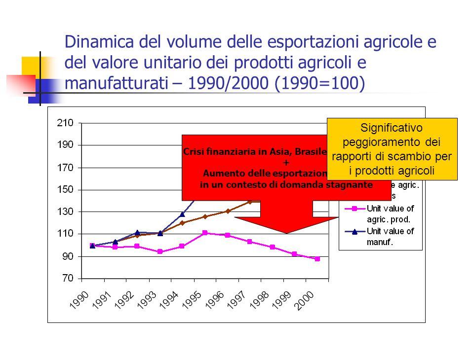 Dinamica del volume delle esportazioni agricole e del valore unitario dei prodotti agricoli e manufatturati – 1990/2000 (1990=100)