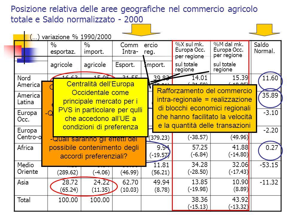 Posizione relativa delle aree geografiche nel commercio agricolo totale e Saldo normalizzato - 2000