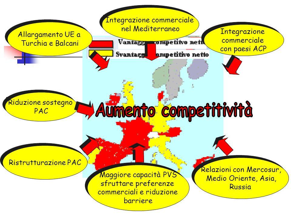 Aumento competitività