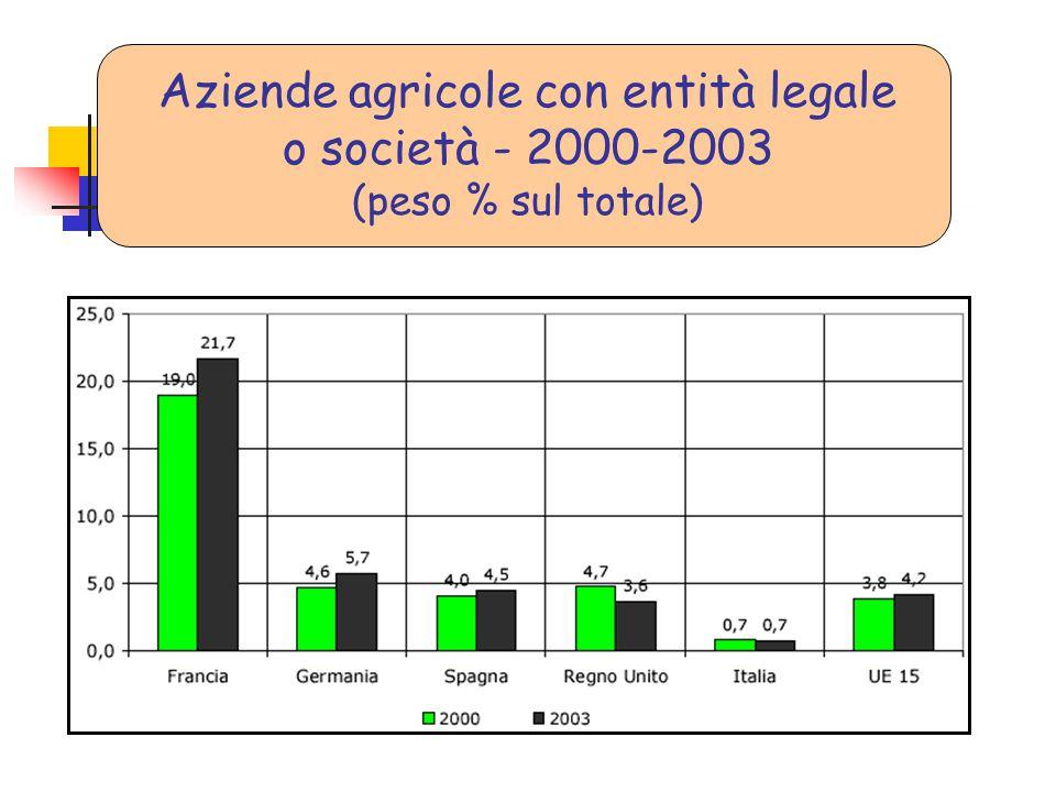 Aziende agricole con entità legale o società - 2000-2003 (peso % sul totale)