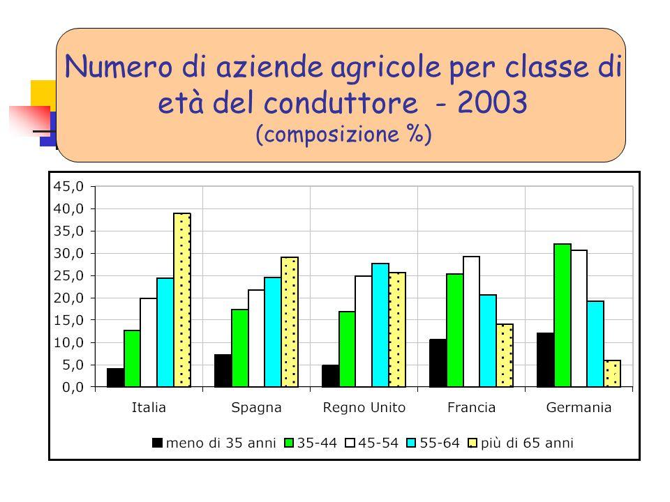 Numero di aziende agricole per classe di età del conduttore - 2003 (composizione %)