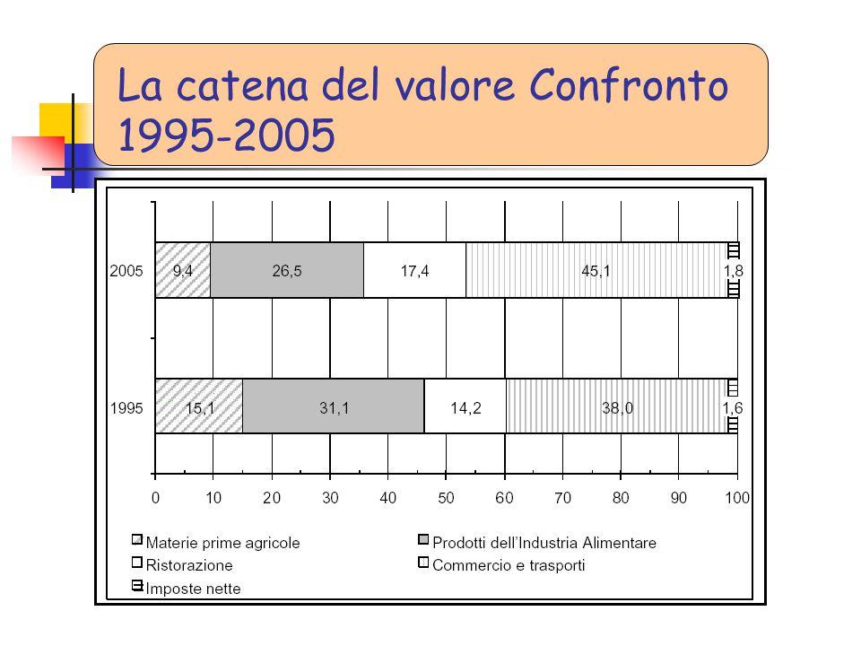 La catena del valore Confronto 1995-2005