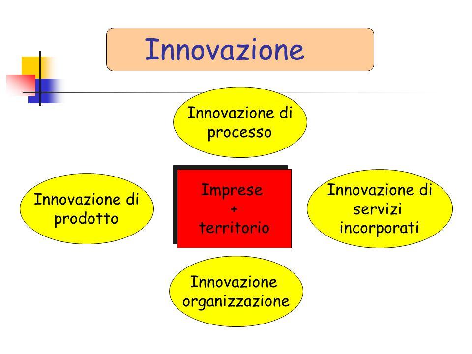 Innovazione Innovazione di processo Imprese + territorio