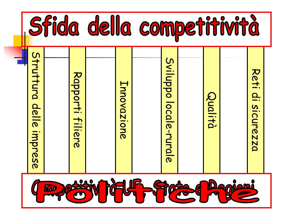 Sfida della competitività Competitività UE, Stato e Regioni
