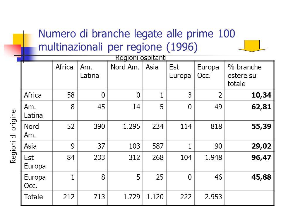 Numero di branche legate alle prime 100 multinazionali per regione (1996)