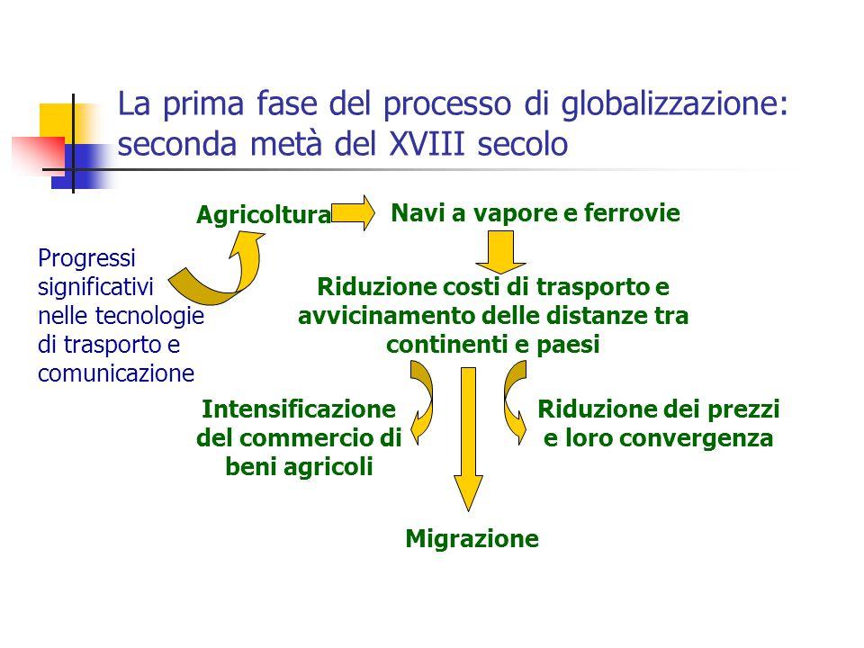 La prima fase del processo di globalizzazione: seconda metà del XVIII secolo