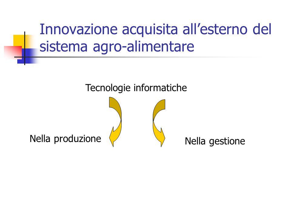 Innovazione acquisita all'esterno del sistema agro-alimentare